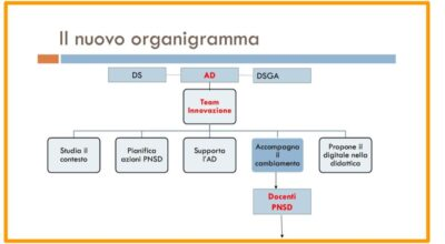 Organigramma Scuola Digitale